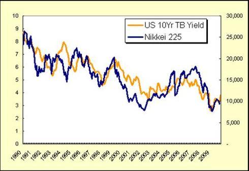 US Yields vs Nikkei