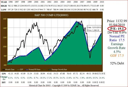 S&P 500 15yr EPS Growth correlated to Price