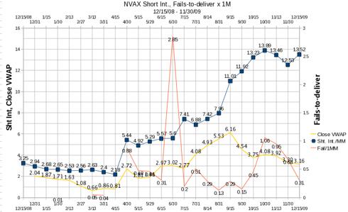 Corrected NVAX Fails, Short Interest, Closing VWAP 12/15/2008 - 12/15/2009 Created 1/6/2010