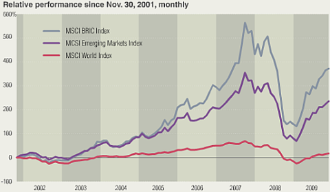 decade of BRIC compared to US stock market returns Bloomberg chart of the Day