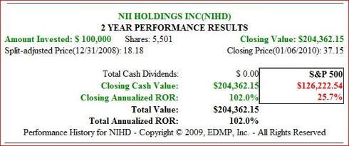 Fig. 2. (<a href='http://seekingalpha.com/symbol/NIHD' title='NII Holdings, Inc.'>NIHD</a>) 1yr Price Performance