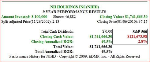 Fig. 4. (<a href='http://seekingalpha.com/symbol/NIHD' title='NII Holdings, Inc.'>NIHD</a>) Price Performance