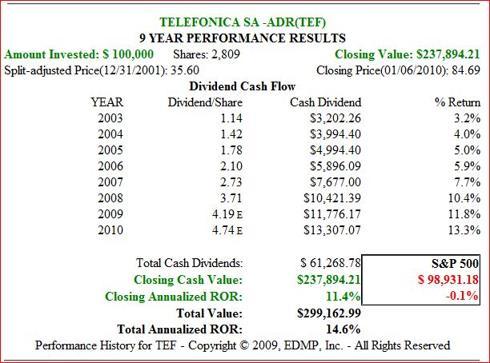 Fig. 6. (<a href='http://seekingalpha.com/symbol/TEF' title='Telefonica S.A.'>TEF</a>) Price performance