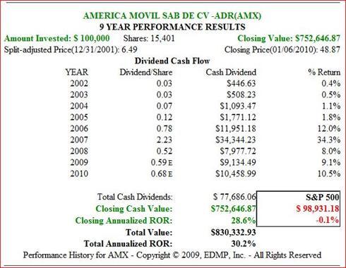 Fig. 8. (<a href='http://seekingalpha.com/symbol/AMX' title='America Movil SA de CV'>AMX</a>) Price Performance