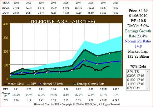 Fig. 5. (<a href='http://seekingalpha.com/symbol/TEF' title='Telefonica S.A.'>TEF</a>) EPS Growth correlated to Price