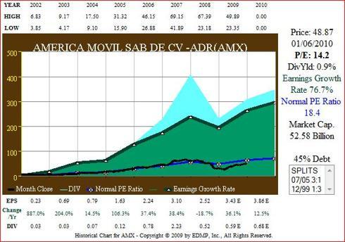 Fig. 7. (<a href='http://seekingalpha.com/symbol/AMX' title='America Movil SA de CV'>AMX</a>) EPS Growth correlated to Price