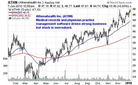 Athenahealth Inc. (<a href='http://seekingalpha.com/symbol/ATHN' title='athenahealth, Inc.'>ATHN</a>)