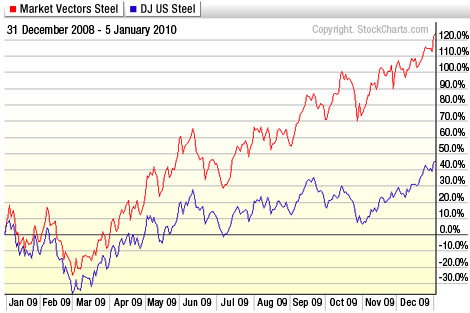 Market Vectors steel vs. DJ US Steel: 12/31/08 - 1/5/10