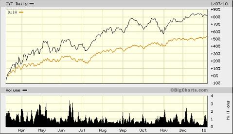 IYT v DJIA Since March 2009 Lows