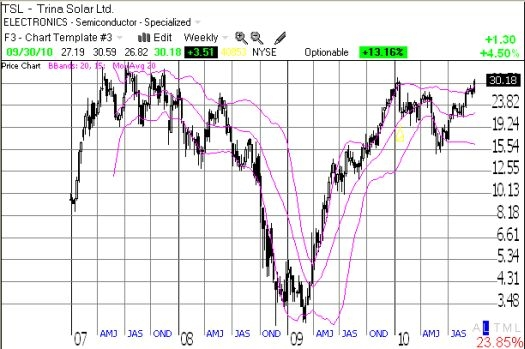 TSL has doubled off its 2010 lows and now challenges its all-time highs again
