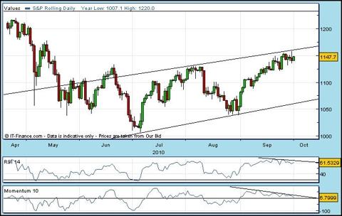 S&P 500 - bearish outlook?