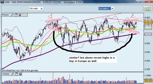 Dax index - daily