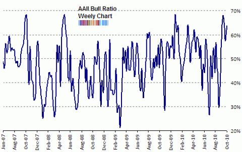 aaii bull ratio Oct 2010
