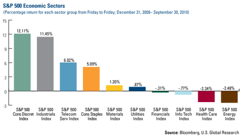 S&P 500 Economic Sectors