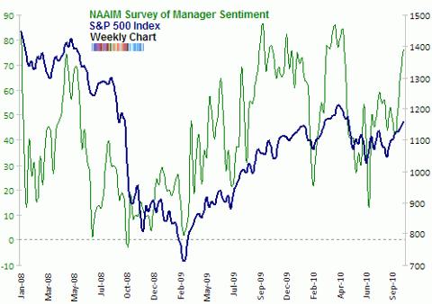 NAAIM survey of manager sentiment Oct 2010