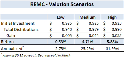 REMC - Valuation Scenarios