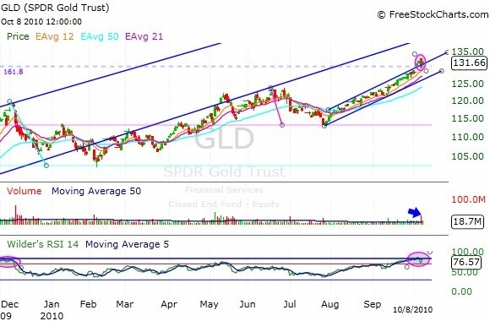 GLD ETF Daily Chart