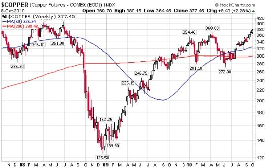 Copper has experienced a remarkable recovery from the depths of recession and fears of deflation
