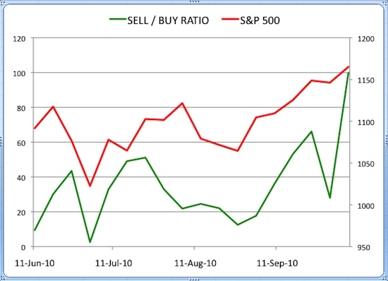 Insider Sell Buy Ratio October 08 2010