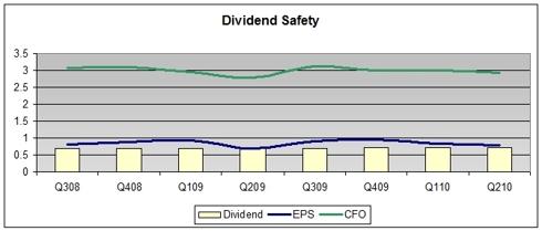 Dividend Safety