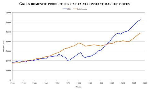 File:GDP per capita LA-Chile.png