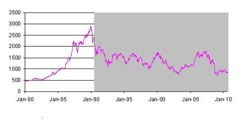 Figure 1: TPX Index