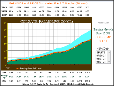 CL 20yr. Earnings & Dividends Only