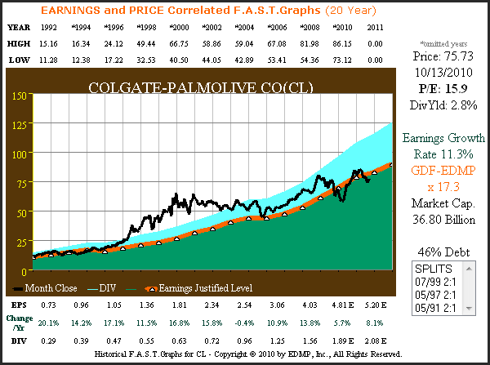 CL 20yr. Earnings & Price Correlated