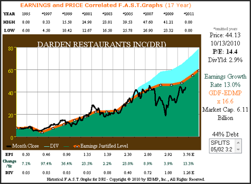 DRI 20yr. Earnings & Price Correlated F.A.S.T. Graphs