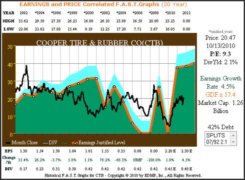 CTB 20yr. Earnings & Price Correlated