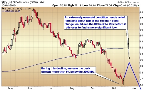 daily dollar index chart