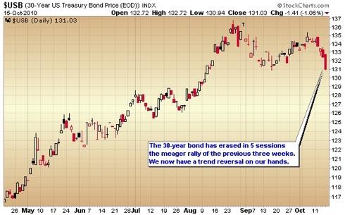 30-year Treasury chart