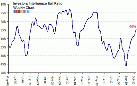 investors intelligence bull ratio Oct 2010