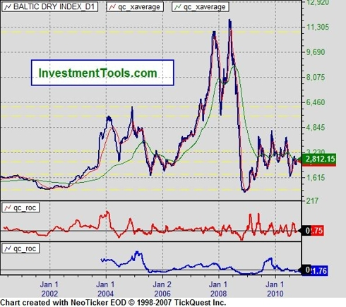 Baltic Dry Index (BDI)