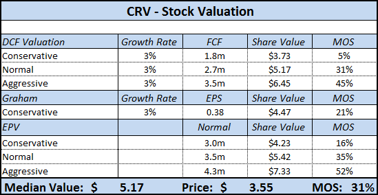 CRV Stock Valuation