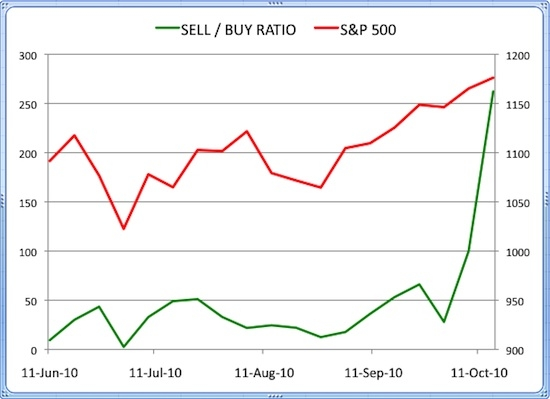 Insider Sell Buy Ratio October 15, 2010