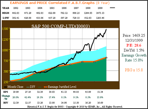 S&P 500 1992 to 1999 earnings to price