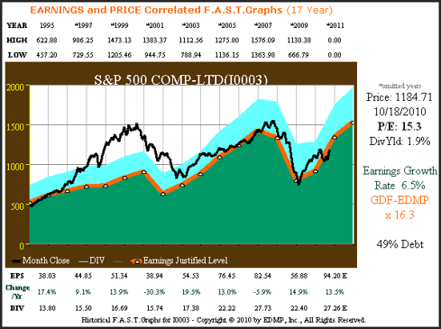 S&P 500 17yr. earnings to price