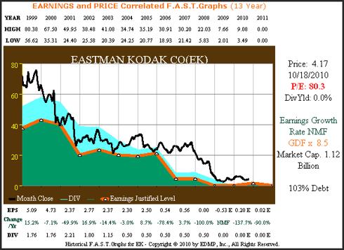 EK 13yr. Earnings & Price Correlated