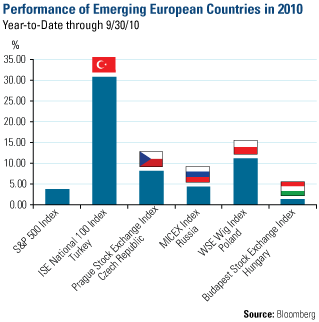 Performance of Emerging European Countries in 2010