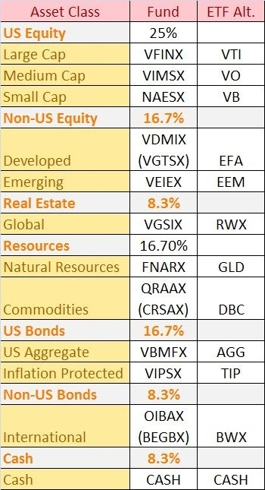 Funds for the 7-12 Portfolio with ETF Alternatives