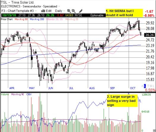 Sharp correction not likely to end at 50DMA