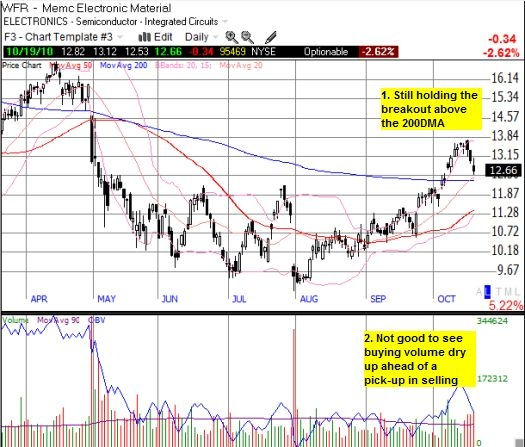 If WFR breaks support at 200DMA, 50DMA needs to hold to keep it a buy