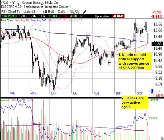 Nice breakout has quickly devolved into critical test of support