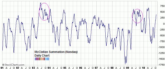 McClellan summation index Oct 2010