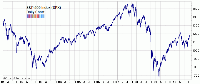 S&P500 index 2001 to 2010 Oct 2010