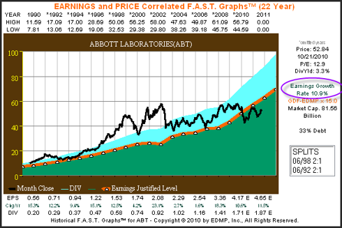 Abbott Labs 10% Earnings Growth Price Correlated to Earnings Plus Performance