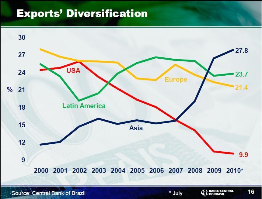 Brazil-Exports