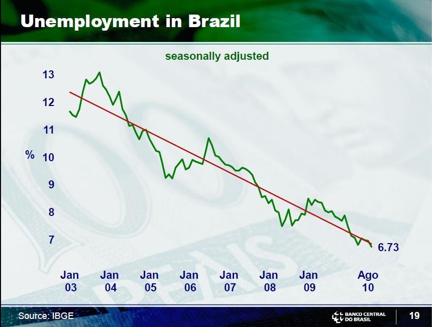 Brazil-Unemployment-Rate