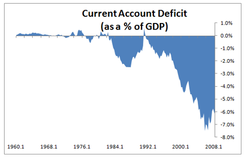 Current Account Deficit as % of GDP